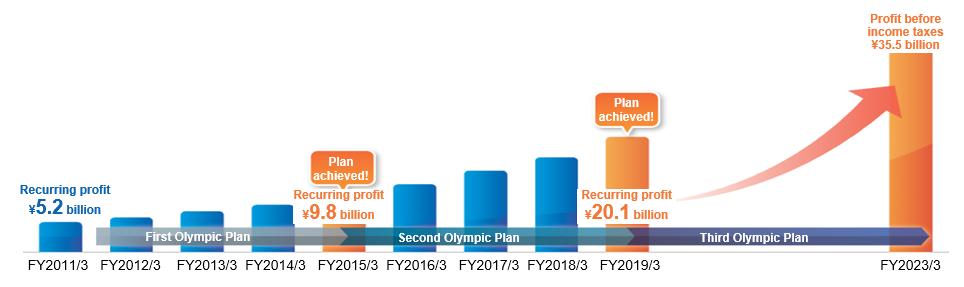 中期経営計画「第二次オリンピック計画」